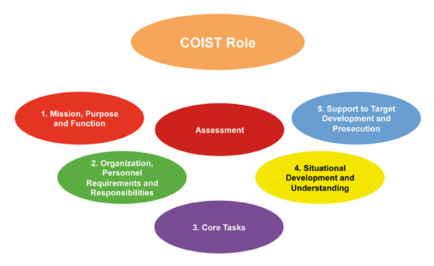 Nov_Why COIST Matters Article Figures.pptx